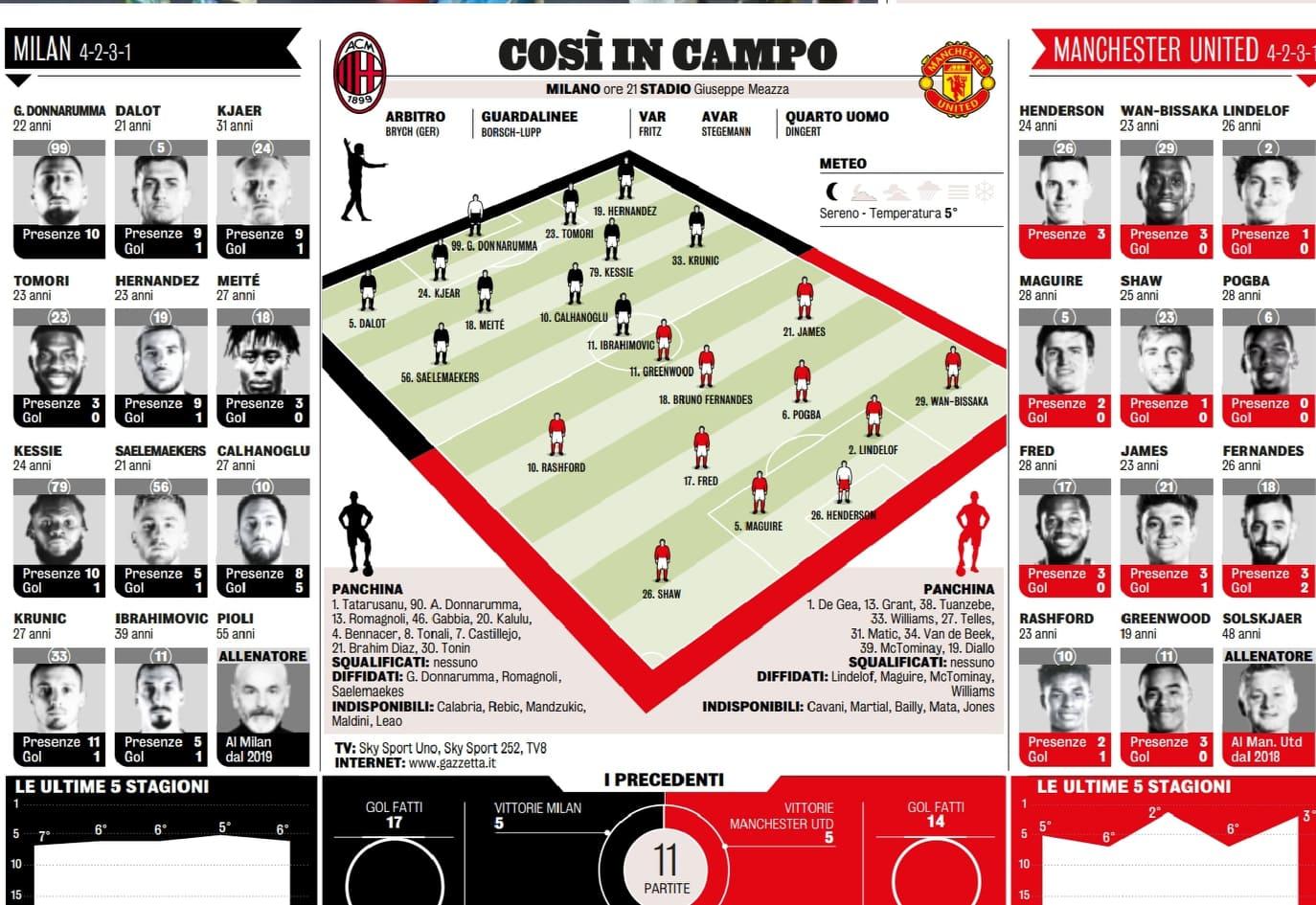 Milan-formazioni-Gazzetta.jpg